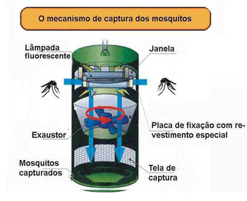 Armadilha Luminosa Mata Insetos Mata Mosquito da Dengue e Zika - Voltagem 127Volts 26W - Armadilha Ecologica V-MART Mosquito Trap