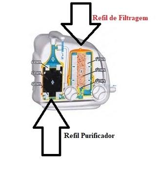 Refil do Filtro Purificador LORENZETTI Naturalis - Refil RP-01 PURIFICAR